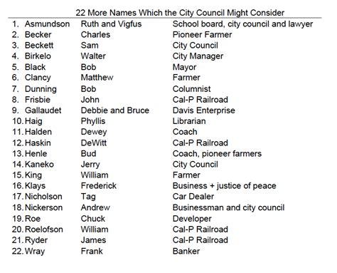 black names commentary political bias in historical names list davis vanguard
