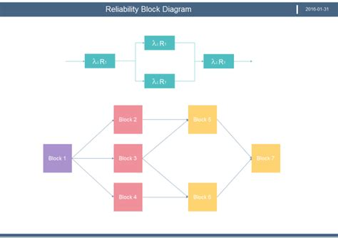 software block diagram exles how to create reliability block diagram