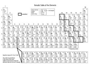 the periodic table worksheet coloring the periodic table worksheet activity learning printable