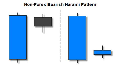 non pattern day trader trading the bearish harami candlestick pattern fx day job