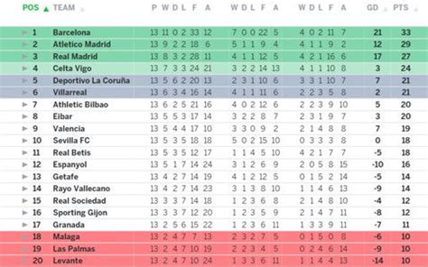 Bbva Table by Day Sports Fc League Table 3 Dec 2015