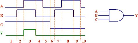 timing diagrams for logic gates csci 2150 more numeric representation and more logic gates
