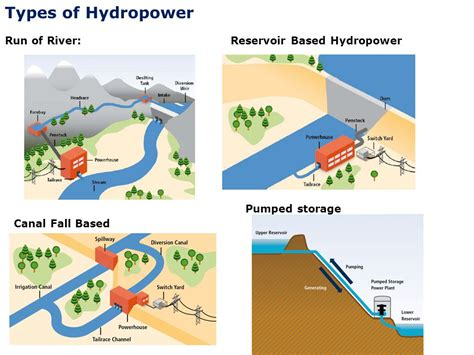 3 types of power state of minihydro technologies for electrification
