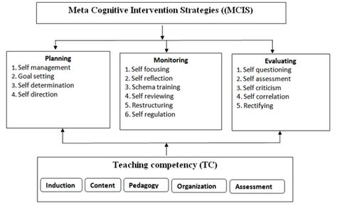 the dynamic student development meta theory a new model for student success adolescent cultures school and society books enhancing teaching competency of graduate trainees