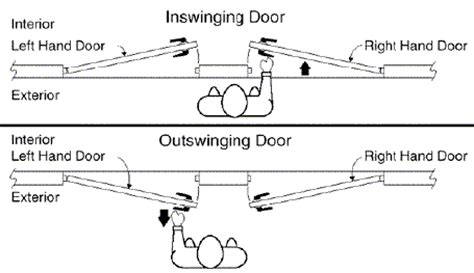how to determine the swing of a door how to determine the swing of a door 28 images diagram