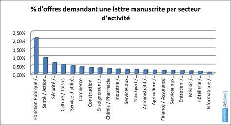 Ecole Des Lettres De Kibeho La Lettre De Motivation Manuscrite A La Peau Dure Textkernel