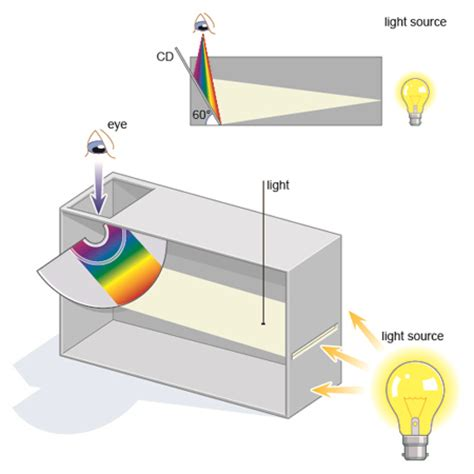design an experiment using the spectrophotometer bbc gcse bitesize making a spectrometer