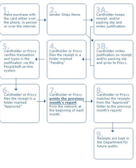 purchasing policy and procedure template material procurement procedure flowchart create a flowchart