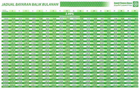 public bank house loan kuwait finance house personal loan pinjaman peribadi malaysia