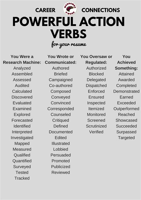 List Of Verbs For Resume