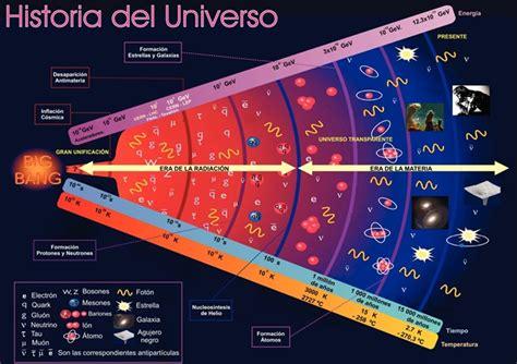 orgenes el universo astronom 237 a y noticias 191 cu 225 l es la teor 237 a del big bang