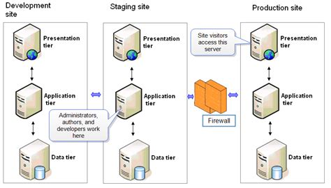 creating asp net applications with n tier architecture benefits of three tier architecture