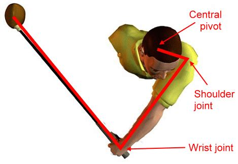 model golf swing download modeling the golf swing