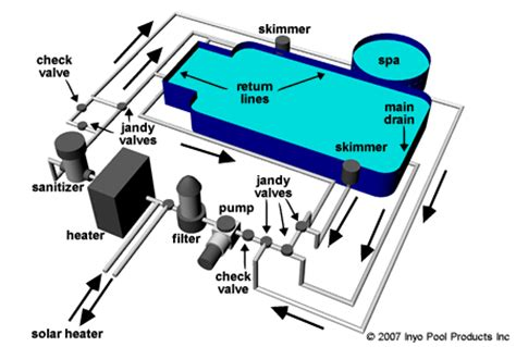 Swimming Pool Plumbing Layout by Pool Valves Diagram Pool Valves Elsavadorla