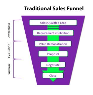how content completes the sales cycle scribblelive