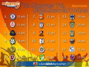 la liga mx table liga bbva league table liga mx results table