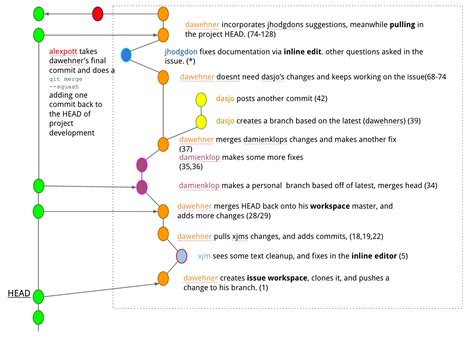 drupal git workflow meta improve git workflow on drupal org by implementing
