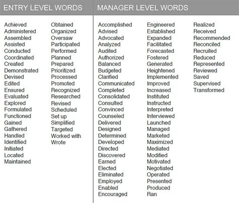 Power Words For Resumes by Key Resume Words Best Resume Gallery