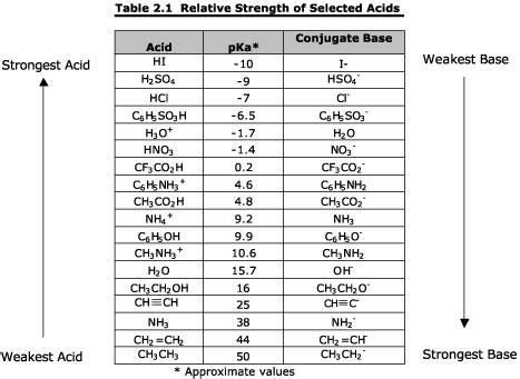 Acid Strength Table by Pharmacodynamics