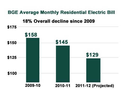 average electricity bill per month bge electric average monthly electric bill from 2009