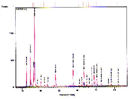 xrd pattern of tin xrd pattern of az92 sn 3 alloy in peak aged condition