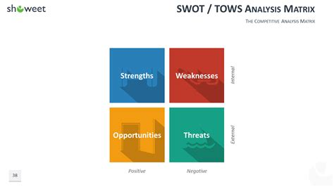 swot matrix template powerpoint 100 powerpoint business model templates