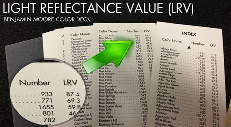 light reflectance value