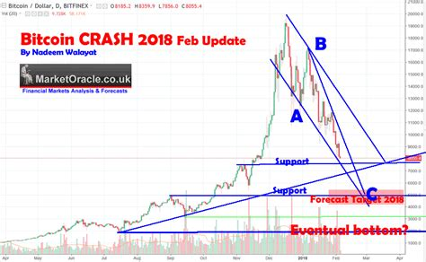 bitcoin crash bitcoin crypto currencies crash 2018 are we near the
