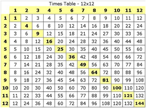 time table sheets common worksheets 187 times tables sheets preschool and