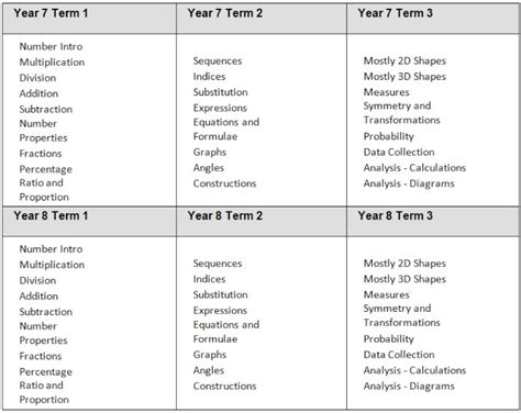 Math Topics Research Papers by Essay On Use Of Maths In Other Subj