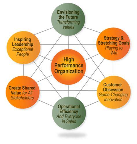 New York Mba Leadership Development Program by Masterful Coaching Programs