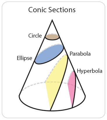 conic sections video curved shapes skillsyouneed