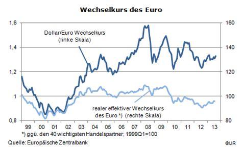 wechselkurs dollar deutsche bank usd kurs heute forex trading