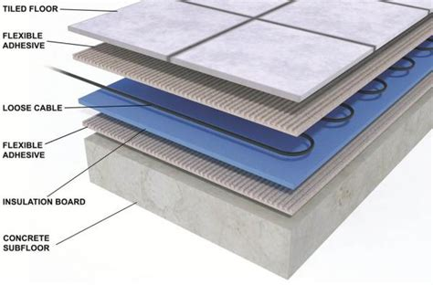 Installing Electric Underfloor Heating On Concrete Floor electric underfloor heating cable kit all sizes in