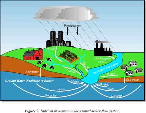 runoff diagram image gallery runoff diagram