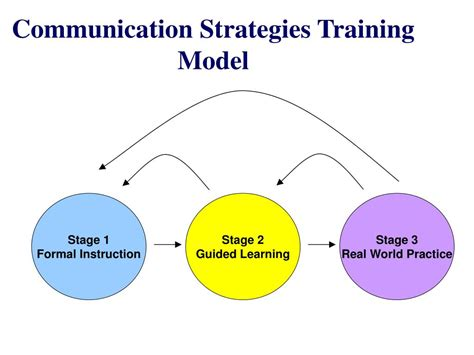Communication Strategist by Ppt Communication Strategies Powerpoint Presentation Id 325700