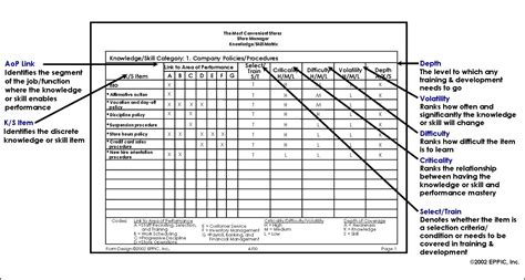 the k s matrices capture and report out the enabling
