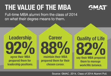 When To Get My Mba by Five Reasons To Get A Graduate Business Degree
