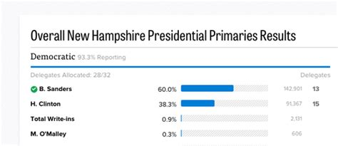 sanders nh write in winner in presidential election with pictures total delegate count so far daily quotes about