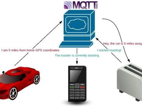 how to connect to raspberry pi mqtt to connect raspberry pi to of things