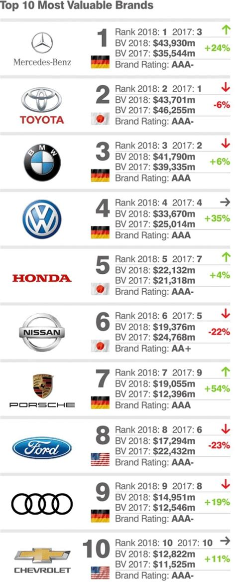 the 10 most valuable food brands in 2018 food stuff sa top 10 the world s most valuable car brands in 2018 naijauto