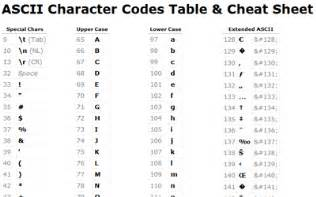 Center Table Css Ascii Table Cheat Sheet Hungred Dot Com