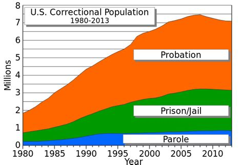 file us employment statistics svg wikimedia commons file united states correctional population svg