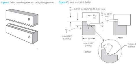 design guidelines for heat staking tritan mold it medical fabrication