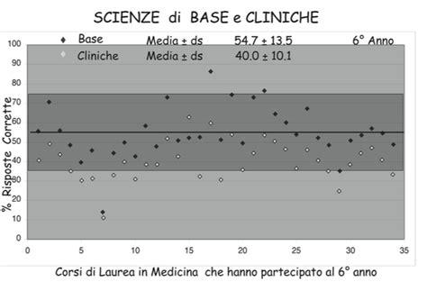 progress test medicina ravens progressive test seotoolnet