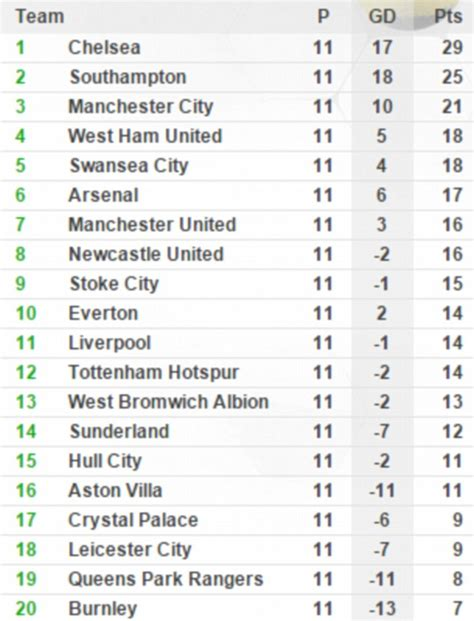 epl table point chelsea southton and west ham get as but liverpool get