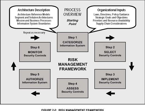 file risk management framework jpg wikipedia