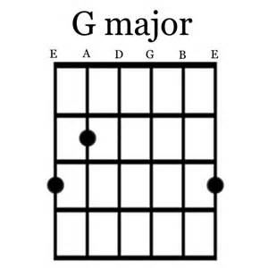 G Chord by Similiar G Chord Notes Keywords