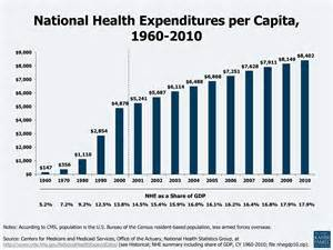 how much does medicaid pay for home health care health care costs a primer 2012 report the henry j