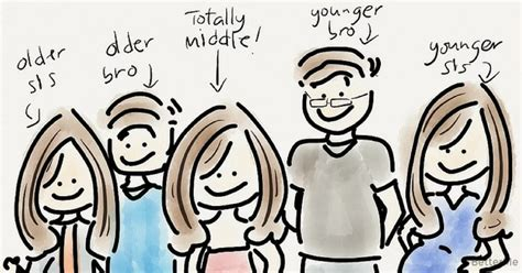 How Personality Patterns May Affect Weight Loss by How Your Birth Order Affects Your Personality